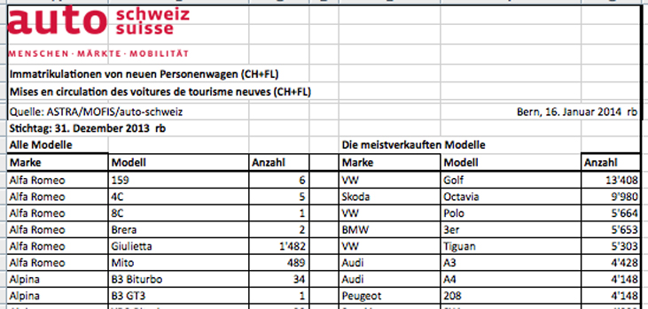 Bei den Modellreihen behauptete sich der Liebling der Schweizer, der VW Golf einmal mehr unangefochenten an der Spitze.